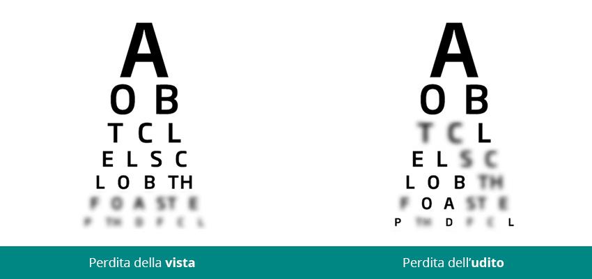 fonema-perdita-udito-vista